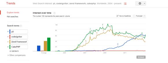2013 年最棒的 4 个 PHP 框架