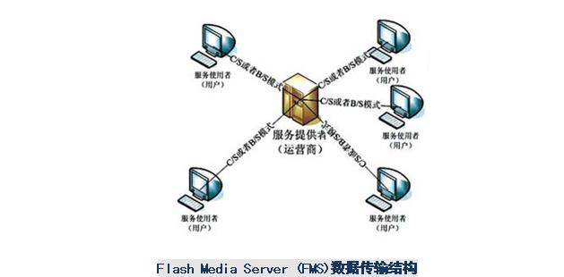 视频网站服务器带宽成本分析